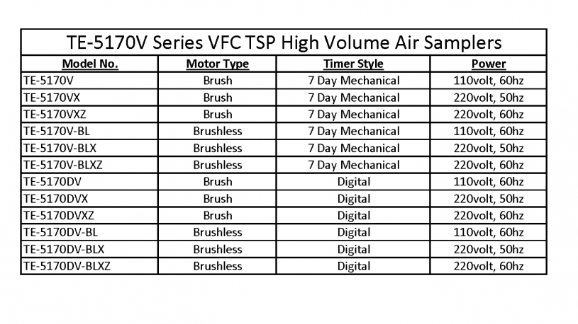 VFC TSP High Volume Air Sampler Model Chart